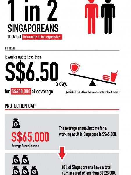 The Protection Gap Infographic