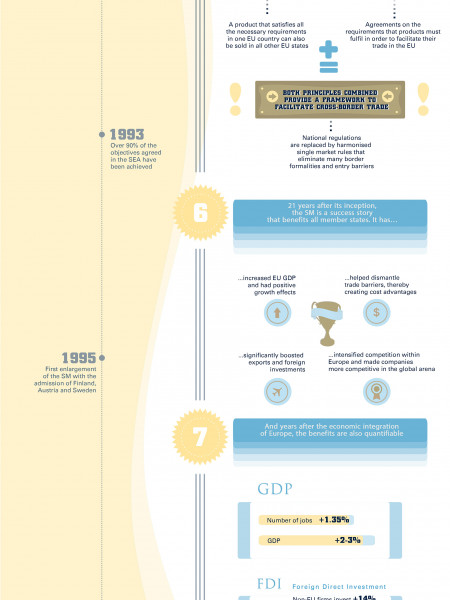 10 Facts About The Single European Market Infographic