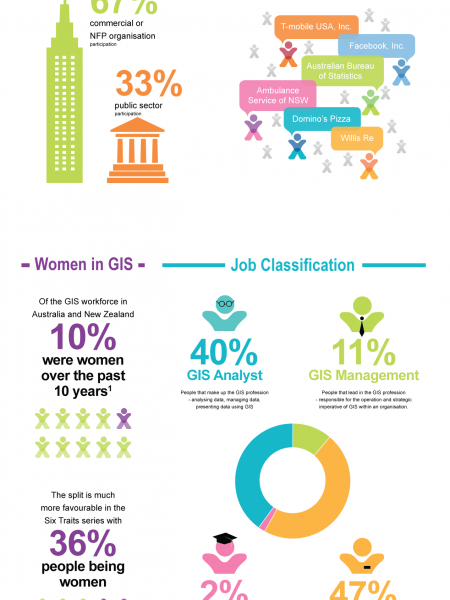 The Six Traits of Highly Efficient GIS People - The Story so Far Infographic