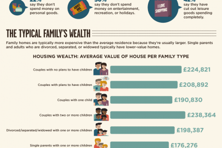The Six Types of Modern Family and Their Finances Infographic