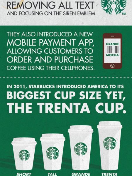 The Size of Starbucks  Infographic