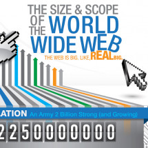 The Size & Scope of the World Wide Web Infographic