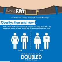 The skinny on fat Infographic