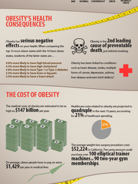 The Skinny on Obesity in America Infographic