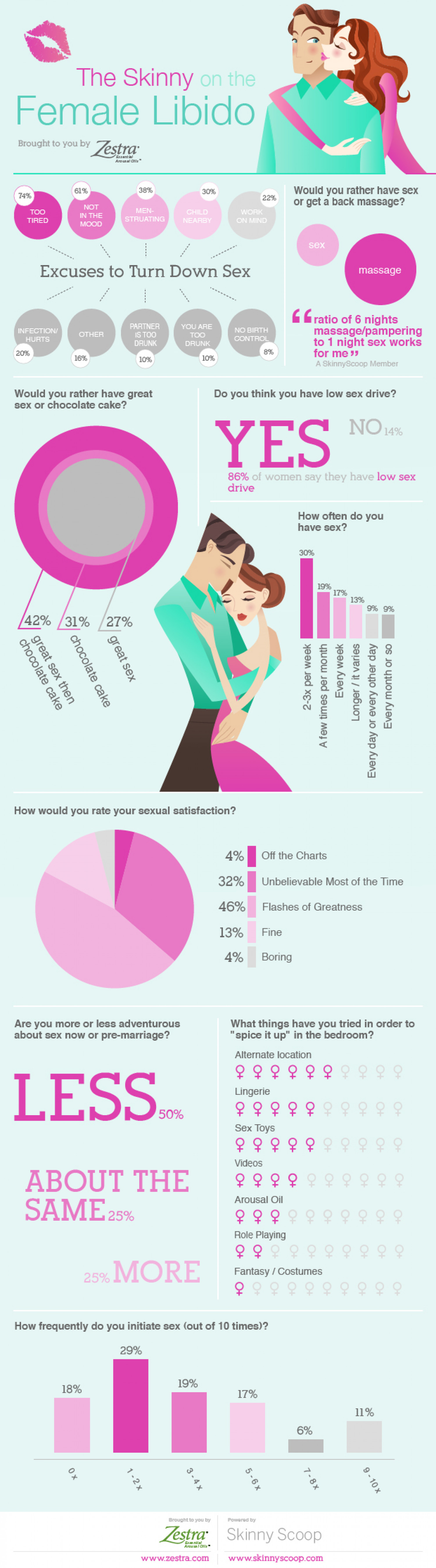 The Skinny on the Female Libido Infographic
