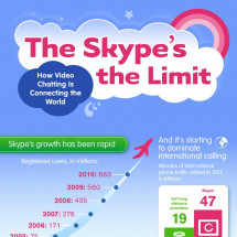 The Skype's the Limit: How Video Chatting is Connecting the World [Infographic] Infographic