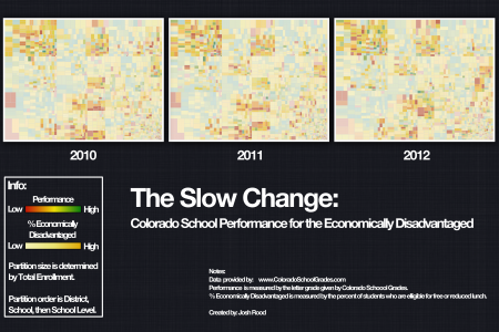The Slow Change Infographic