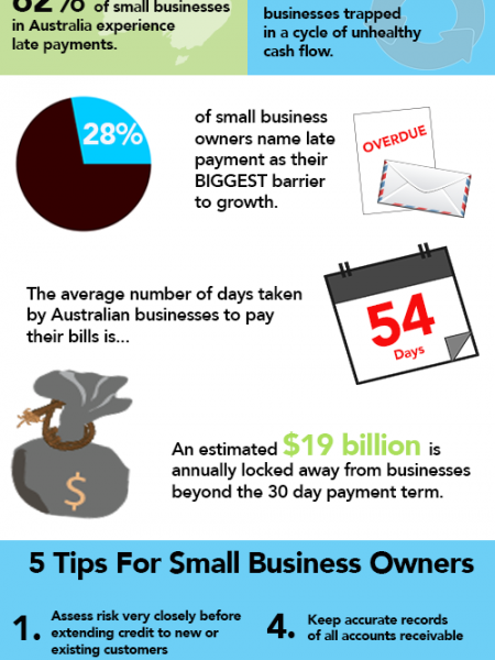 The Small Business Cash Flow Crisis Infographic
