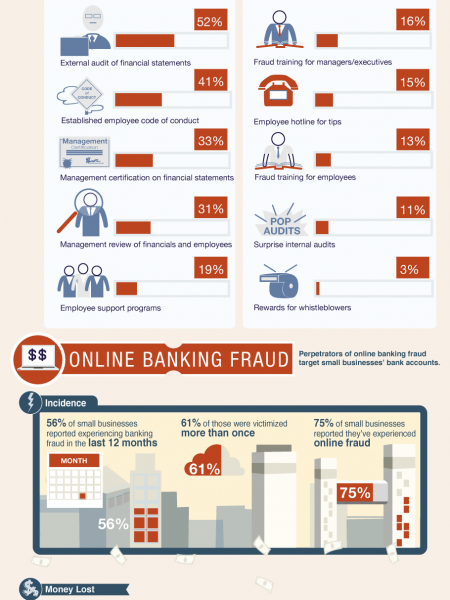 The Small Business Swindle: How Fraud Affects Independent Businesses  Infographic