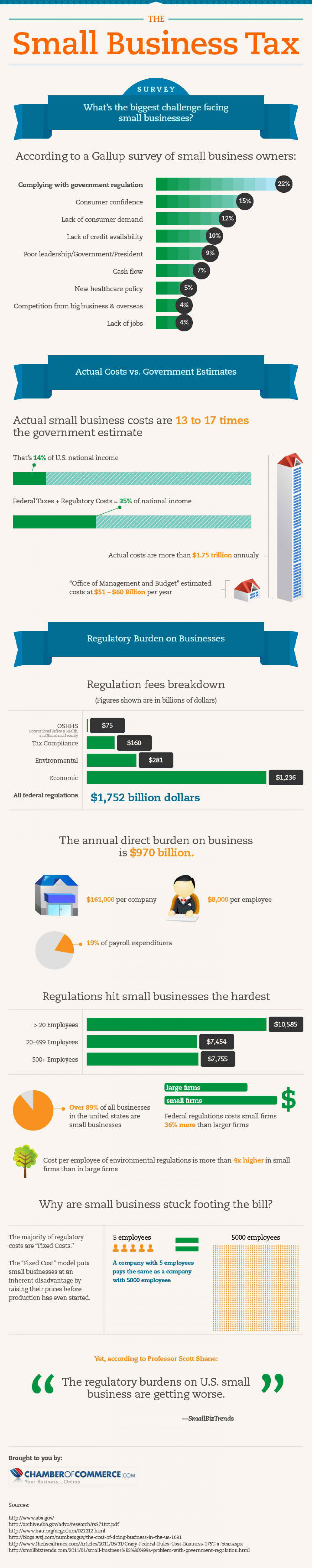 The Small Business Tax Infographic