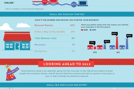 The Small Business Year in Review 2011, Outlook 2012 Infographic