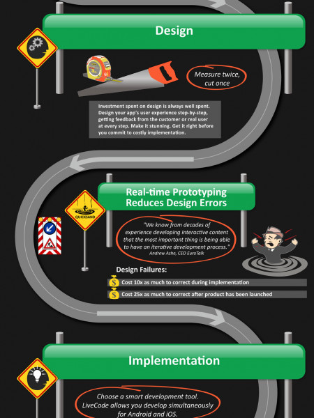 The Smart Mobile App Developers Journey Infographic