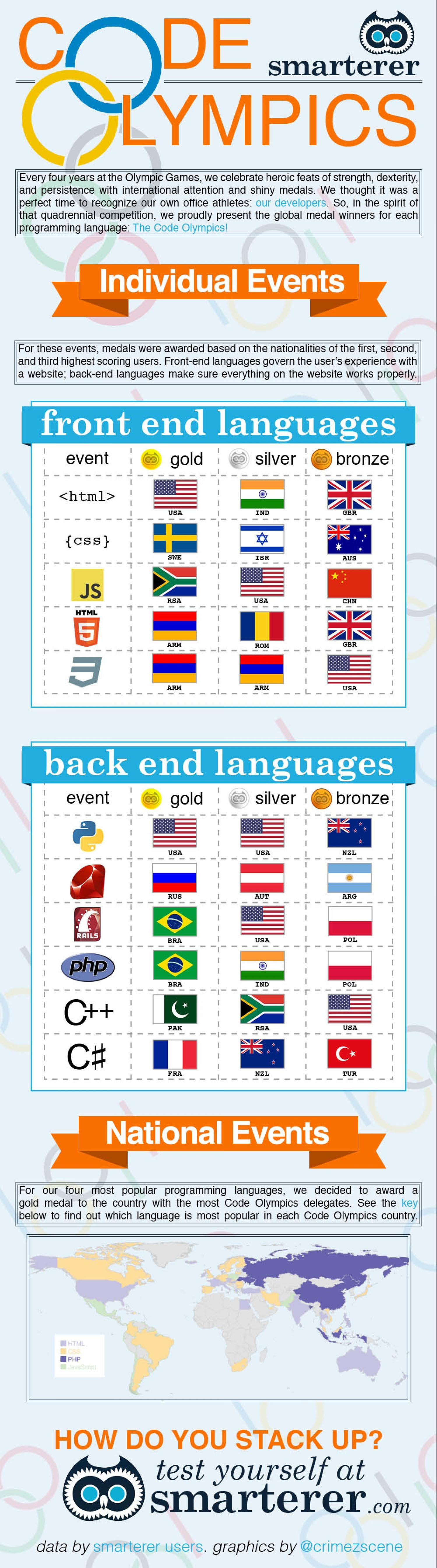 The Smarterer Code Olympics Infographic