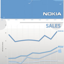 The Smartphone Market Infographic