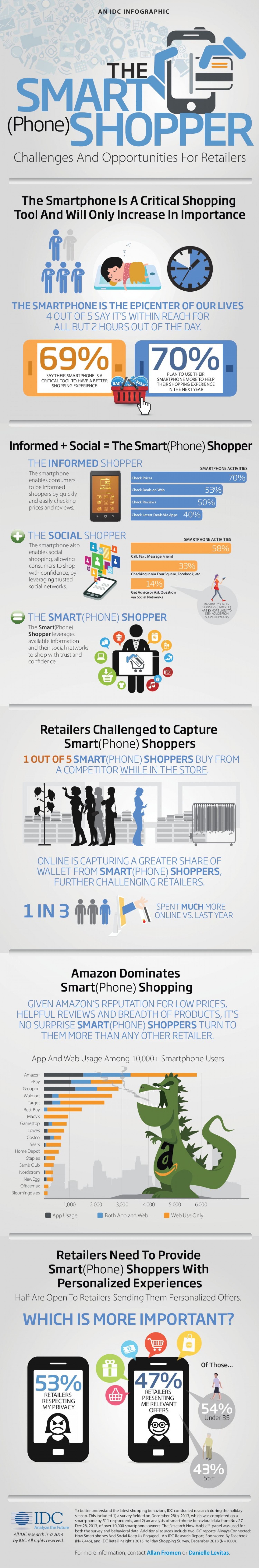 The Smart(Phone) Shopper Infographic