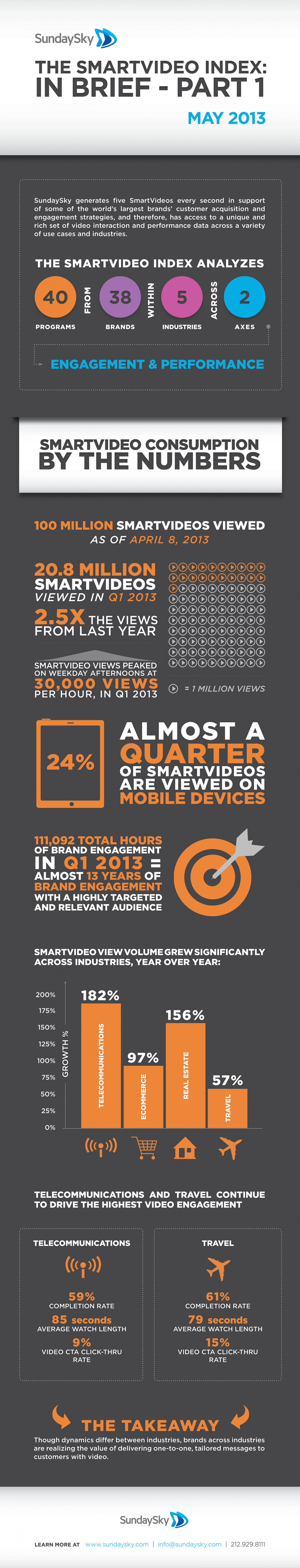 The SmartVideo Index: In Brief - Part 1 Infographic