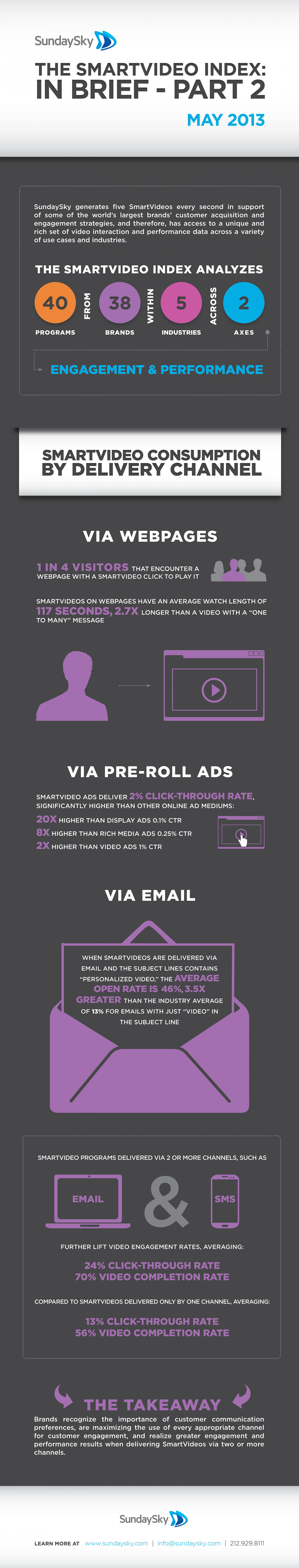 The SmartVideo Index: In Brief - Part 2 Infographic