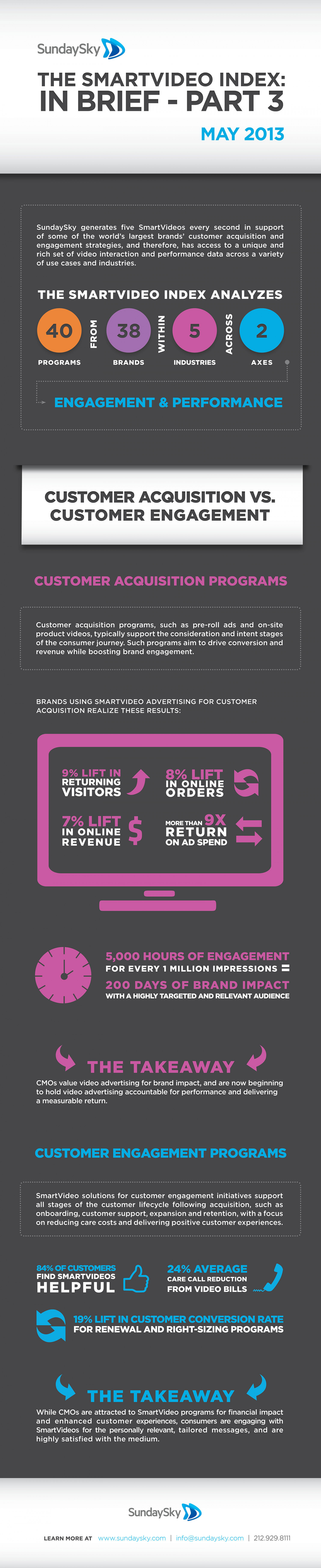 The SmartVideo Index: In Brief - Part 3 Infographic