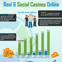 The Social and Real Online Casino Infographic