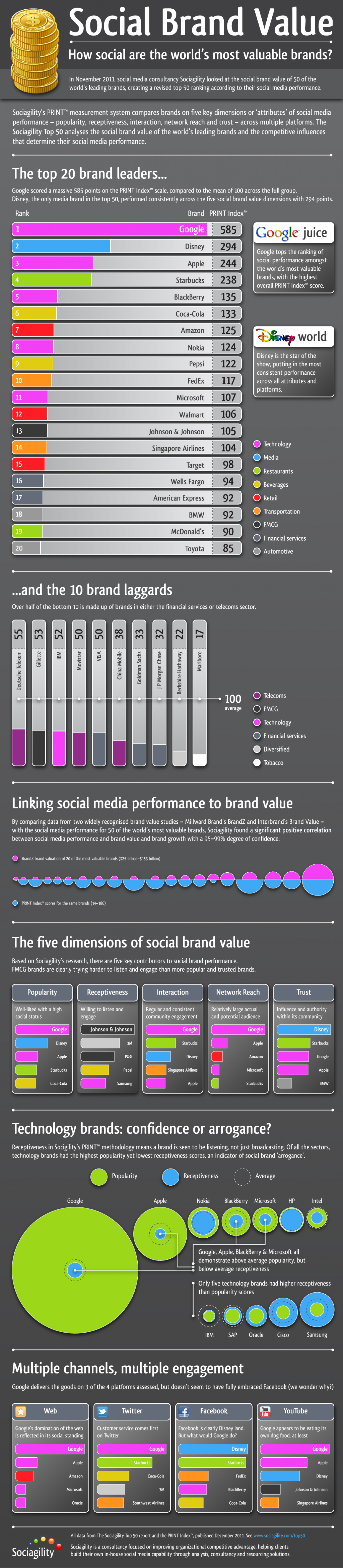 The Social Brand Value of the World's Leading Brands Infographic