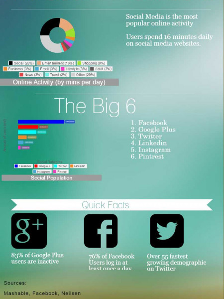 The Social Breakdown Infographic