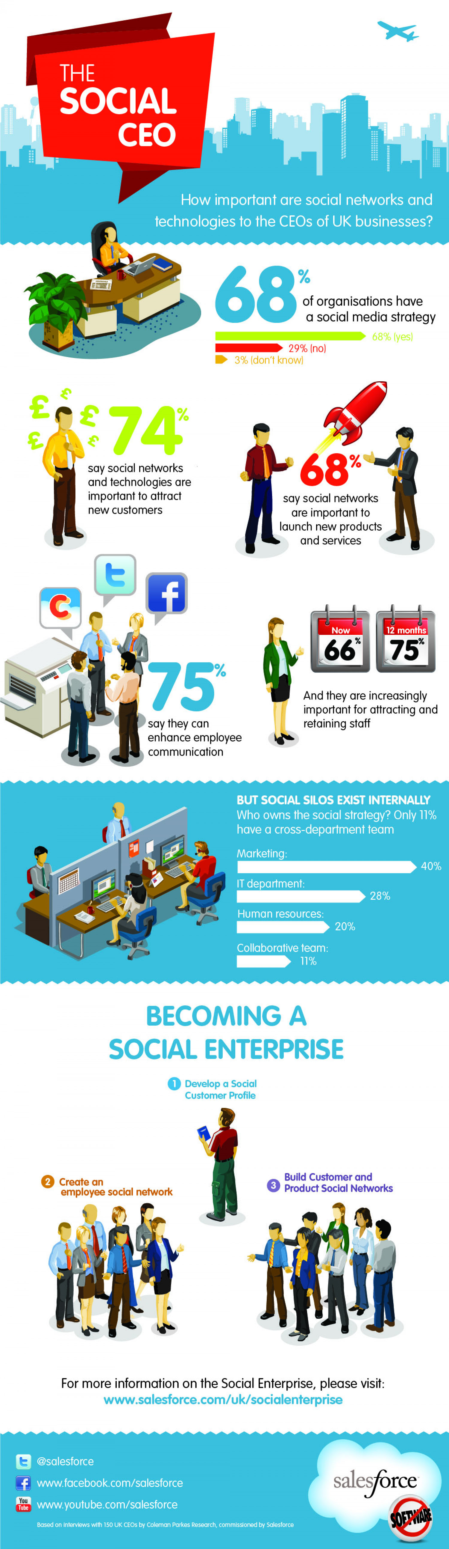 The Social CEO Infographic