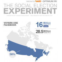 The Social Election Experiment Infographic