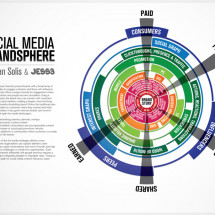 The Social Media Brandsphere Infographic
