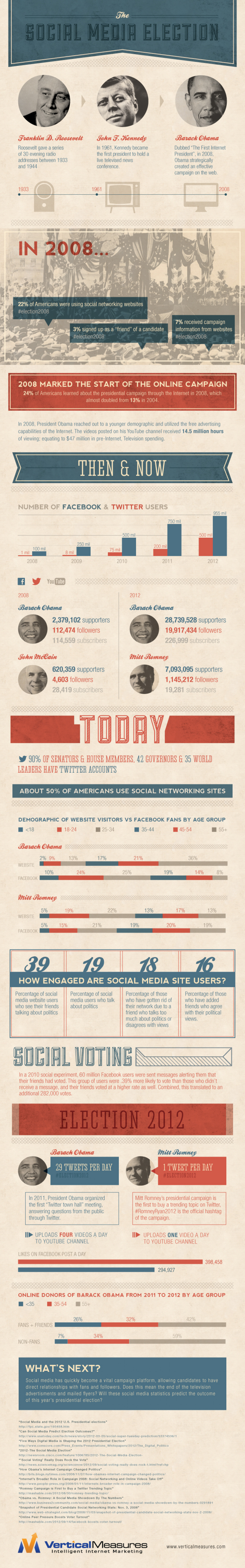 The Social Media Election Infographic