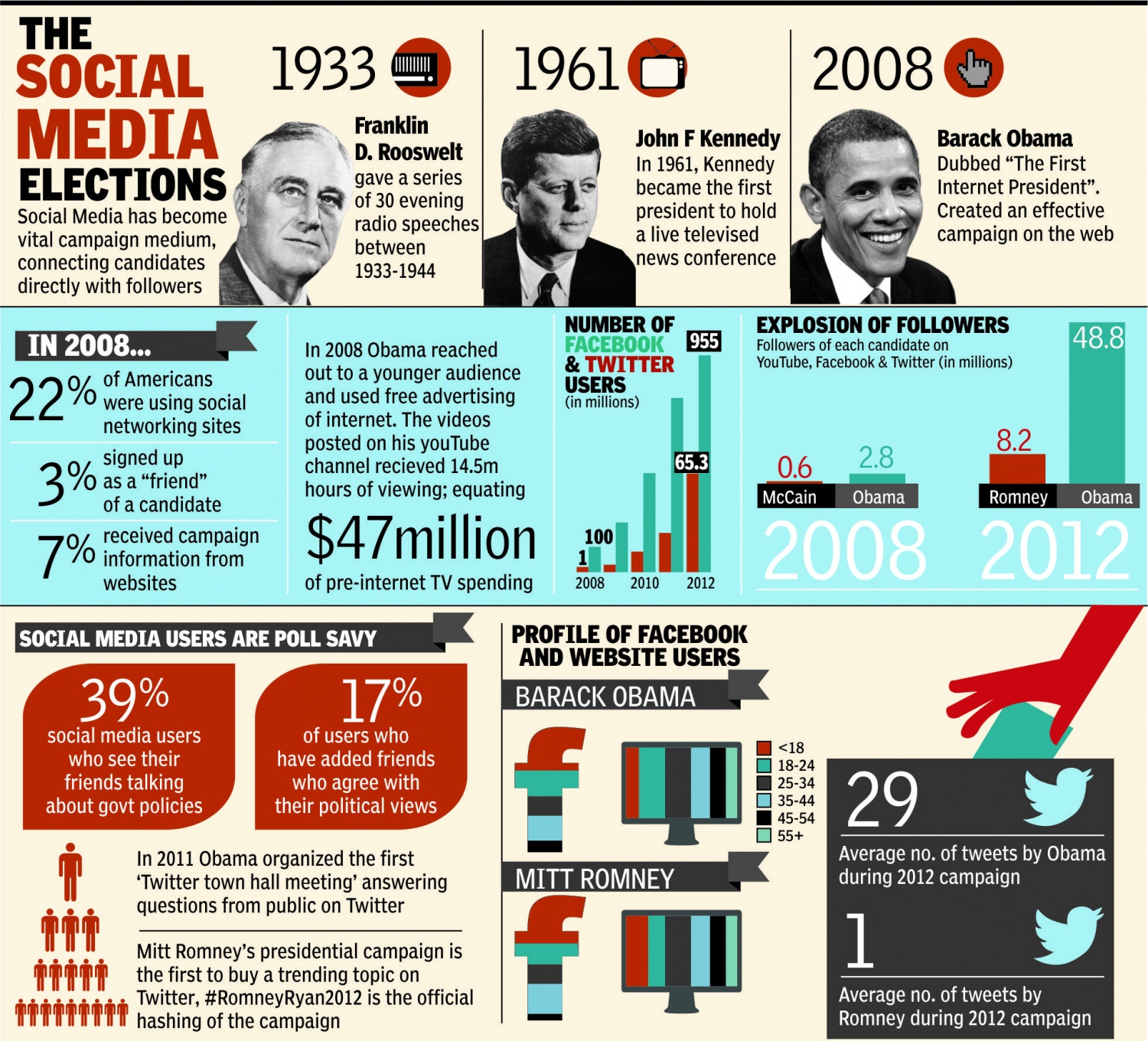 The Social Media Elections Infographic