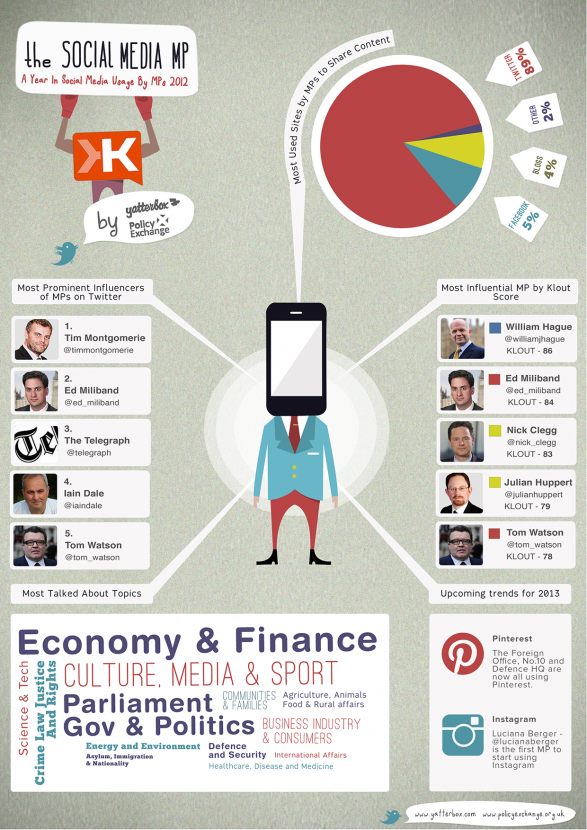 The Social Media MP by @yatterbox
