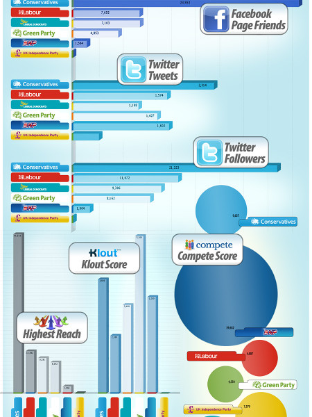 The Social Media Penetration Of The Major UK Political Parties  Infographic