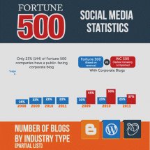 The Social Media Statistics Of Fortune 500 Companies Infographic