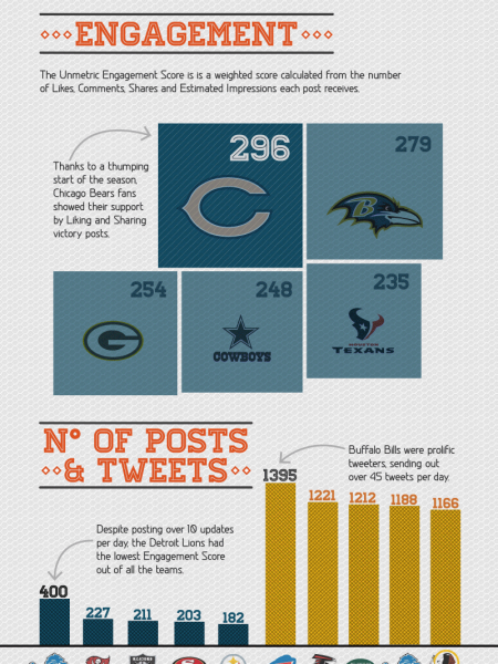 The Social Media Super Bowl Infographic