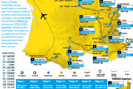 The Social Media Tour de France Infographic