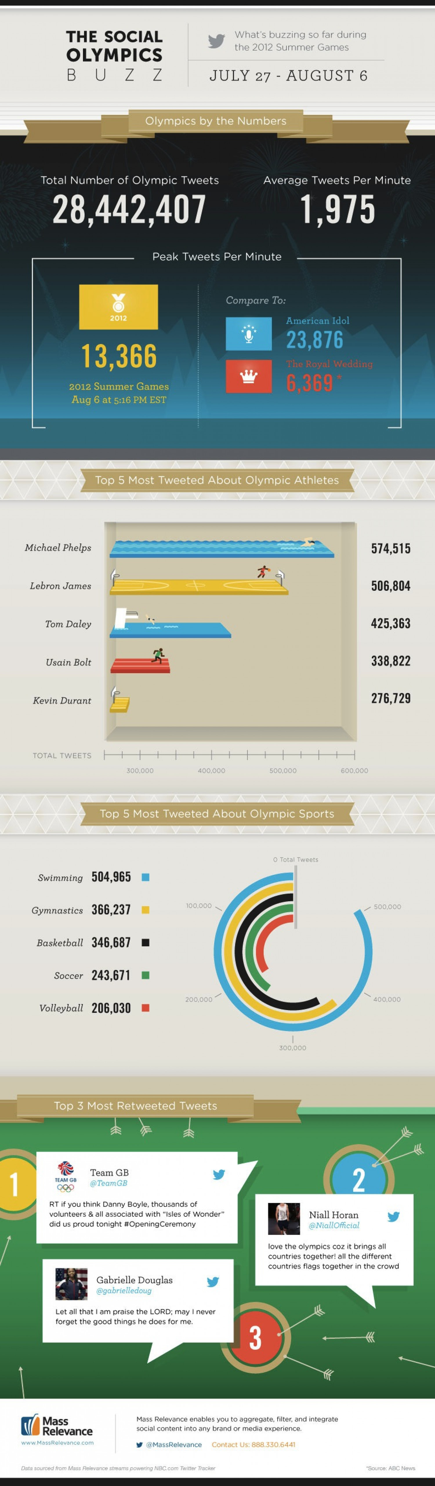 The Social Olympics Buzz Infographic