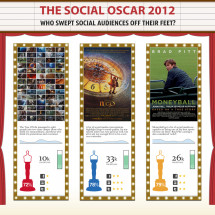 The Social Oscar 2012 Infographic