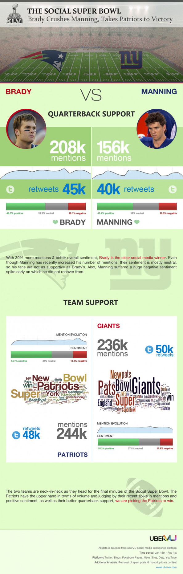 THE SOCIAL SUPER BOWL Infographic