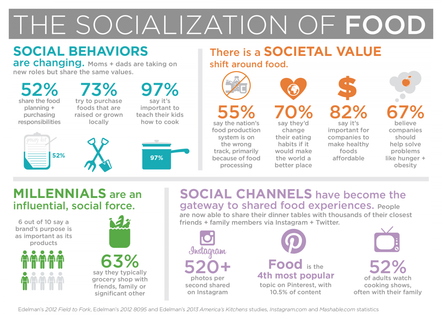 The Socialization of Food Infographic