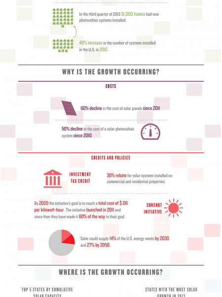 The Solar Demand Infographic