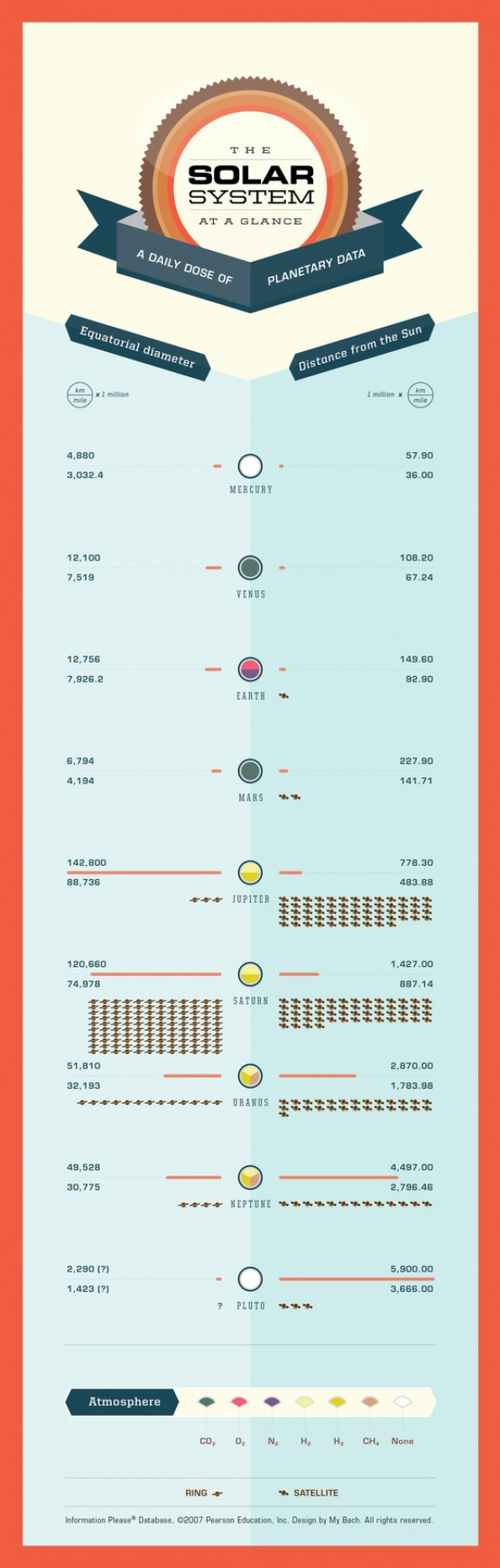 The Solar System at a glance Infographic