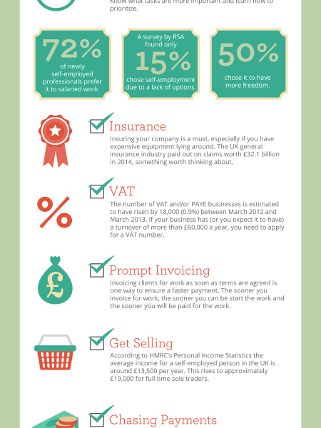 The Sole Trader's Checklist Infographic