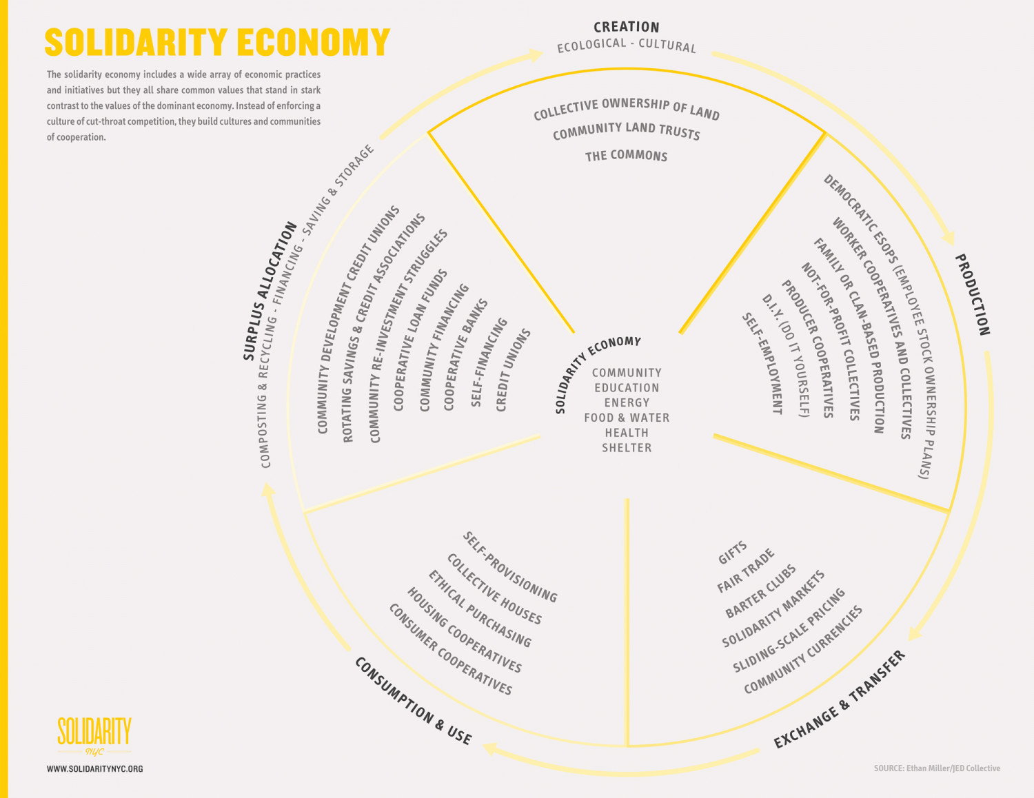 The Solidarity Economy Infographic