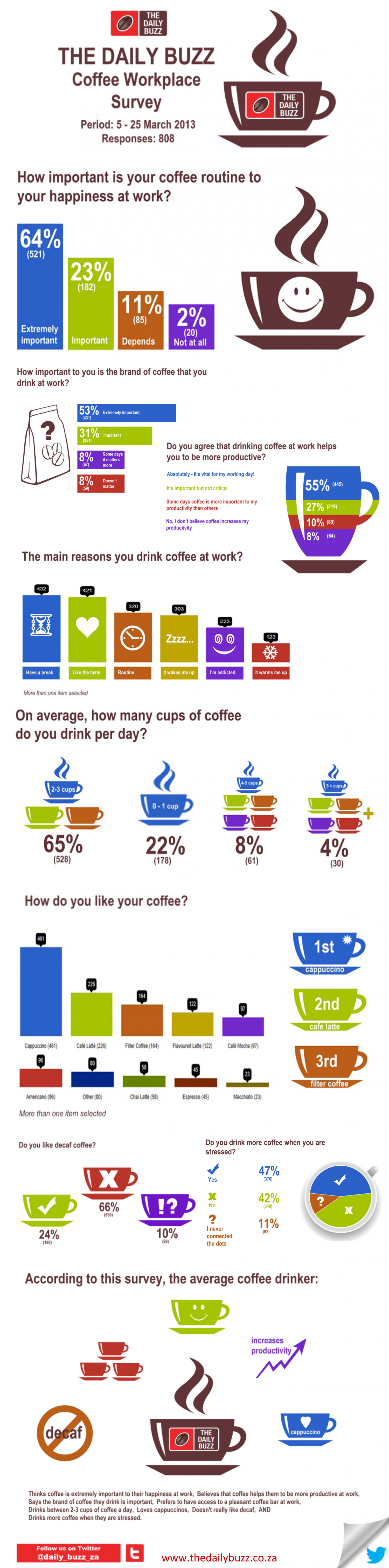 The South African Coffee Index Infographic