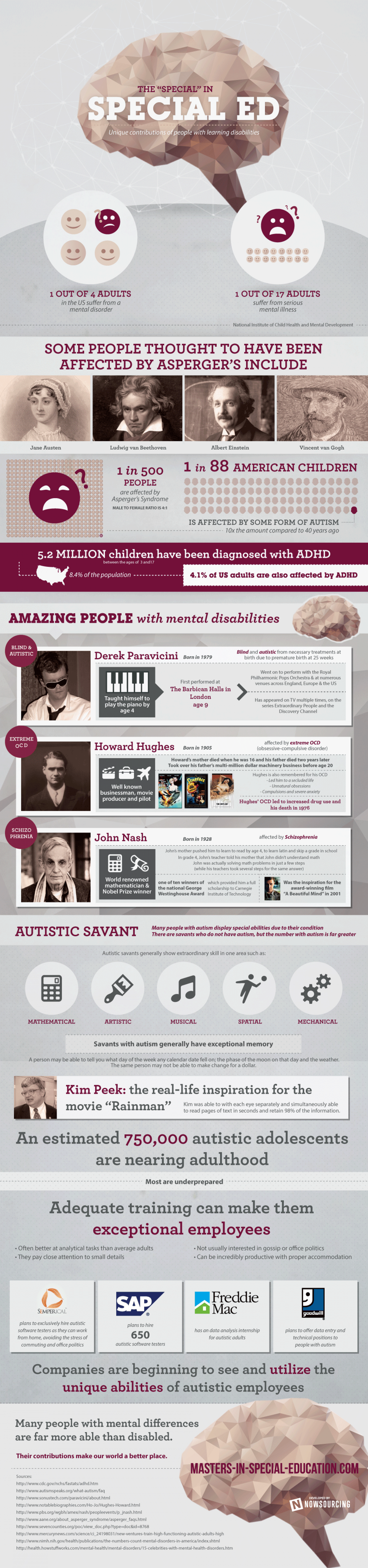 "The ""Special"" in Special Ed Infographic"