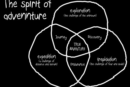 The Spirit of Advennture Infographic