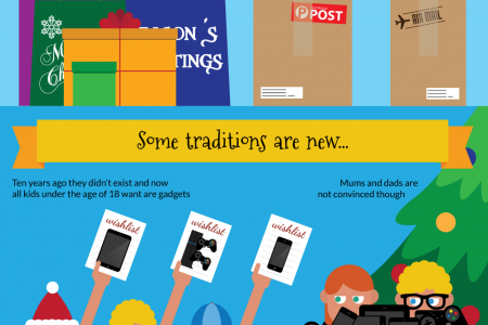 The spirit of Christmas present Infographic