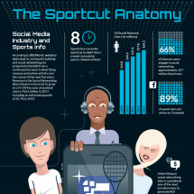 The Sportcut Anatomy Infographic