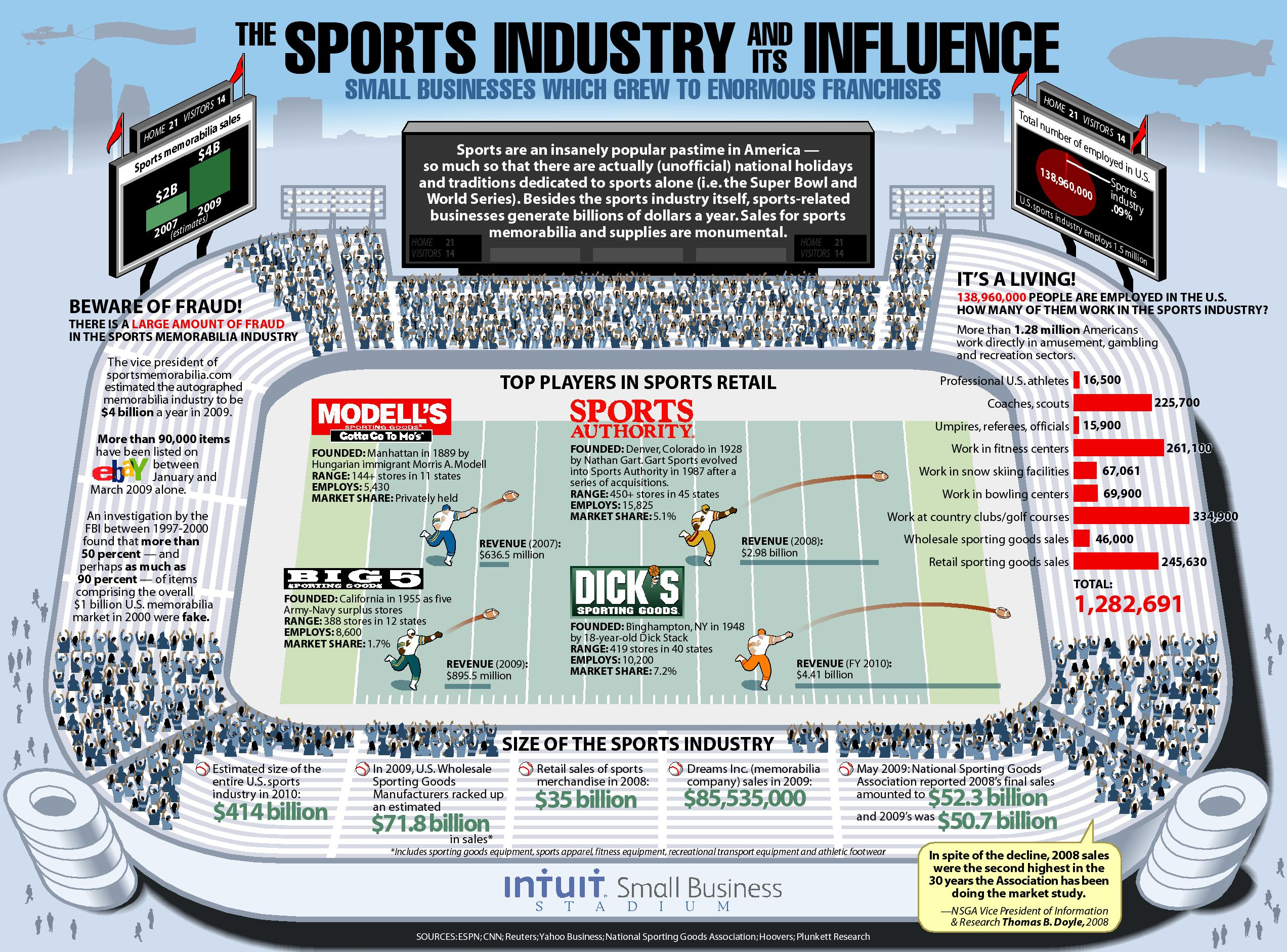 The Sports Industry