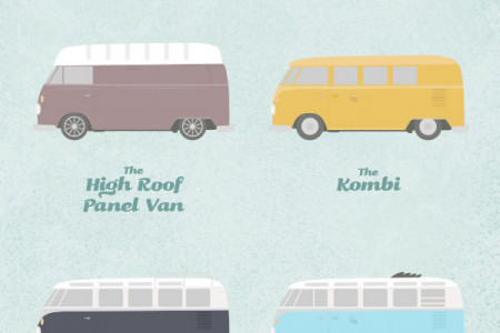 The Spotters Guide to the VW Camper Infographic